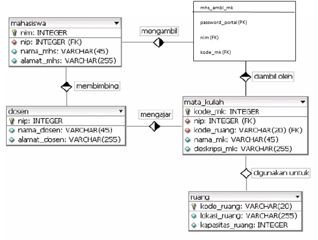 foreign key in entity relationship diagram tutorial