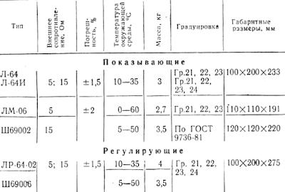 Основные характеристики логометров