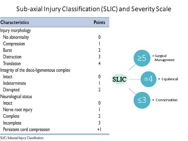 SLIC Classification Cervical Spine Injries