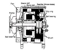 Bagian-bagian Alternator