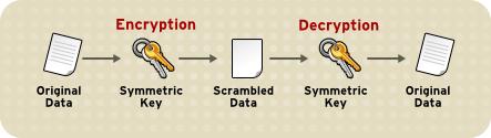 Data Encryption Process
