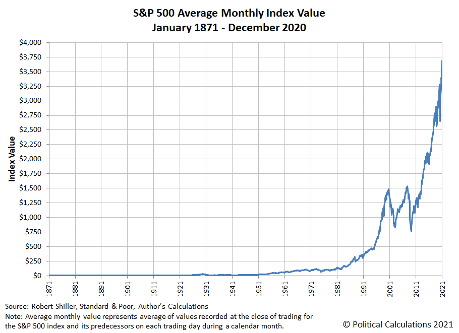 S&P 500 Average Monthly Index Value, January 1871 - December 2020 (Linear Scale)