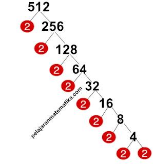 Pohon Faktor-Faktorisasi prima dari 512