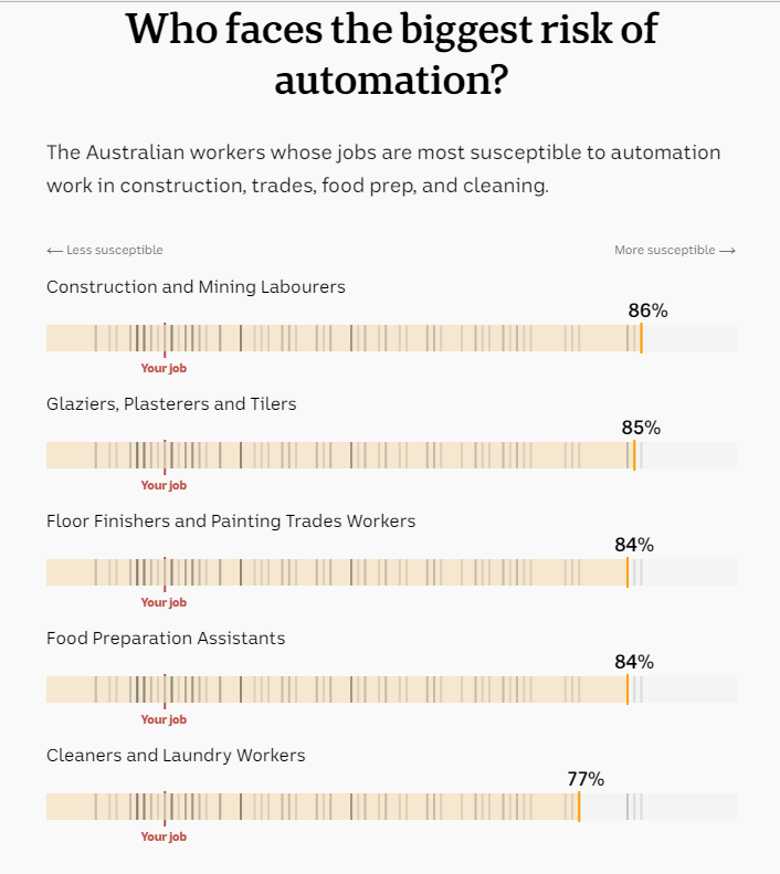 Who faces the biggest risk of automation?