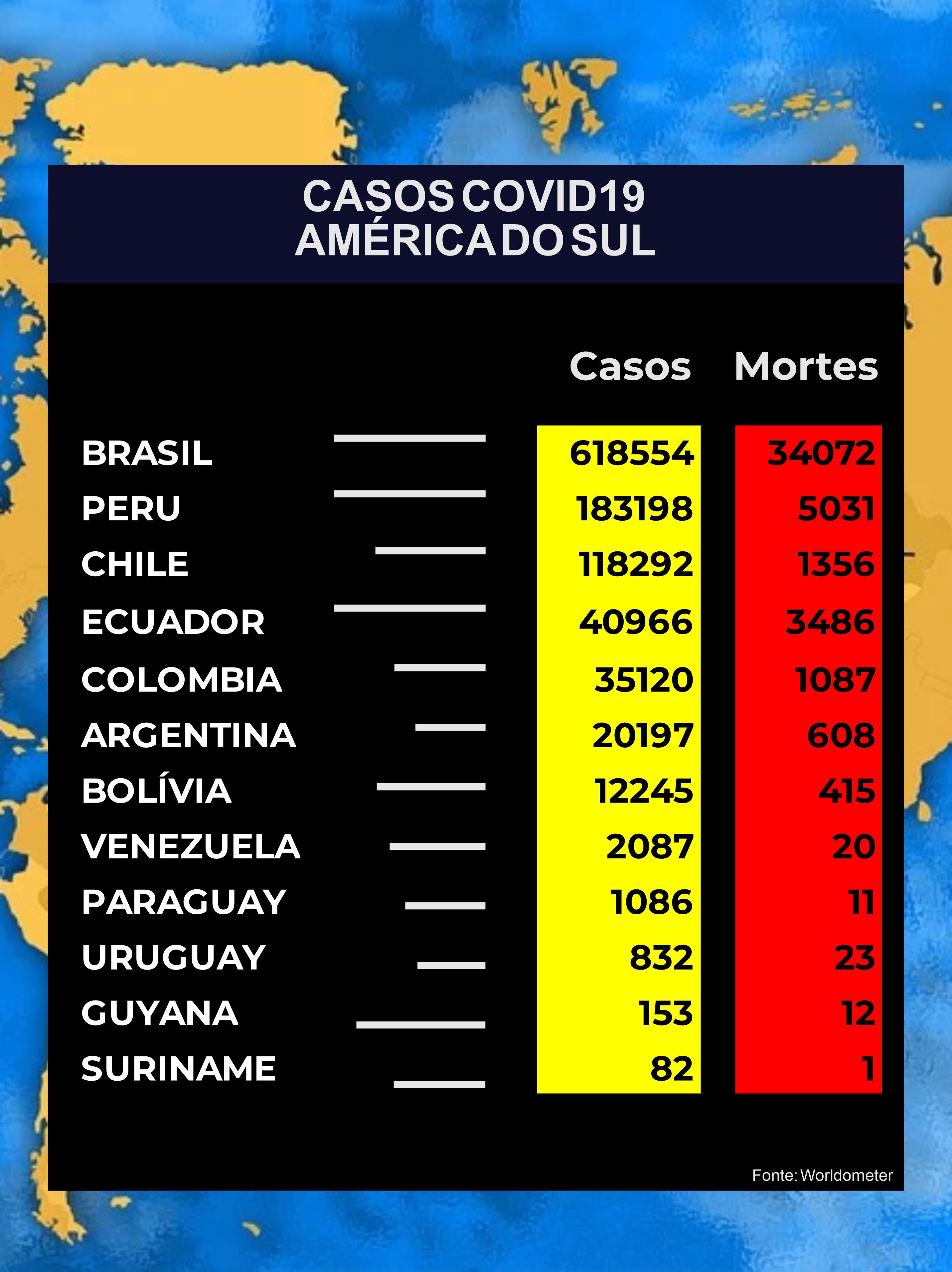 Casos na América do Sul