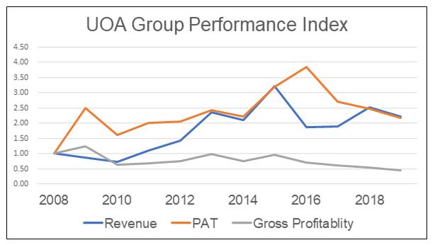 UOA Group Performance