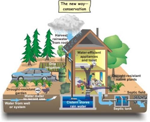 Konservasi air