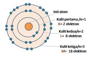 Penjelasan Bohr mengenai atom hidrogen telah melibatkan gabungan antara teori kuantum Plank dan teori klasik dari Rutherford yang telah diungkapkan dengan menggunakan empat postulat.