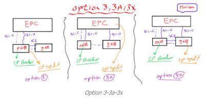 Perbedaan 5G NSA Options 3 3a 3x