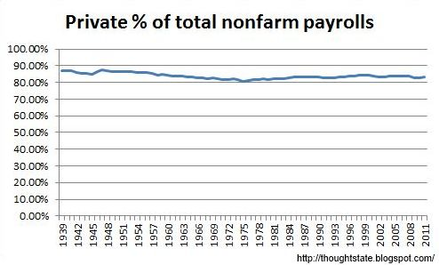 Private percent of total nonfarm payrolls from BLS data