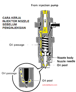 Cara Kerja Injektor atau Nozzle