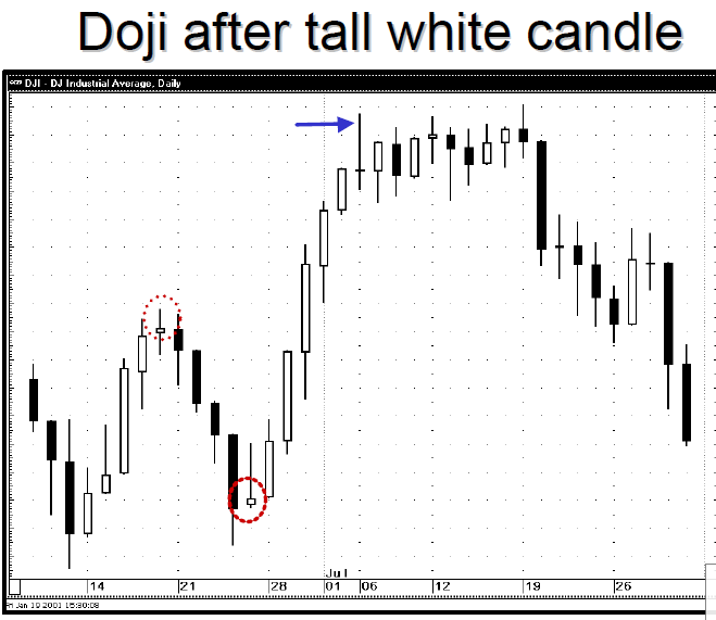 Candlestick signals day trading