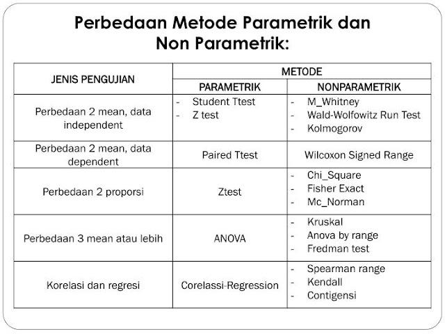 Perbedaan Antara Uji Parametrik dan Uji Nonparametrik
