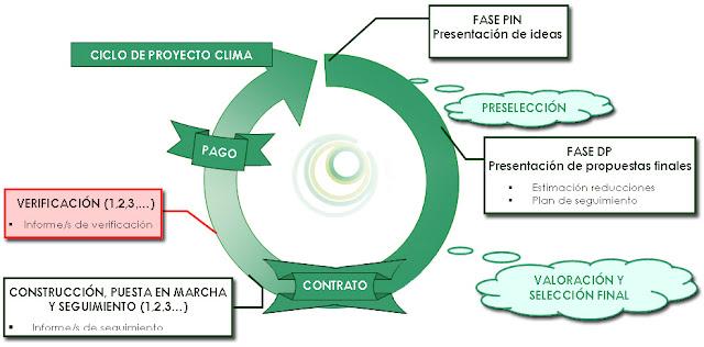 ¿Cuál es el ciclo de los Proyectos CLIMA?