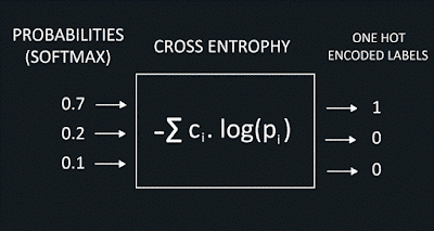 Calculate binary cross entropy for two vectors online