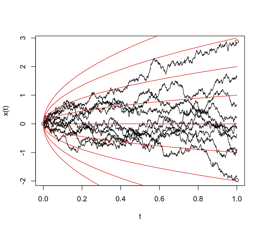 隨機過程] 隨機過程淺淺談(III) - Brownian motion (or Wiener