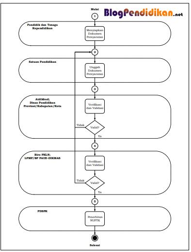Mekanisme dan Proses Penerbitan NUPTK Terbaru