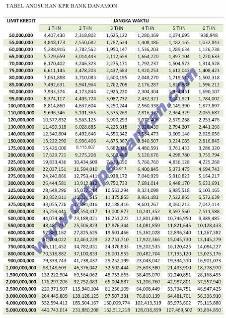 Data Perbankan