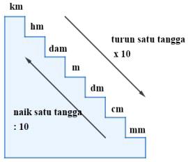 1 Km Berapa Meter? Konversi, Cara Hitung dan Contoh Soal
