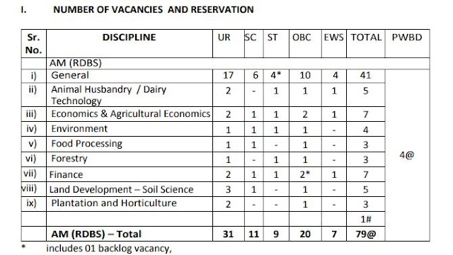 National Bank for Agriculture and Rural Development Grade-A Recruitment, NABARD Assistant Manager Recruitment 2019, Bank Job India Vacancies, Careerneeti