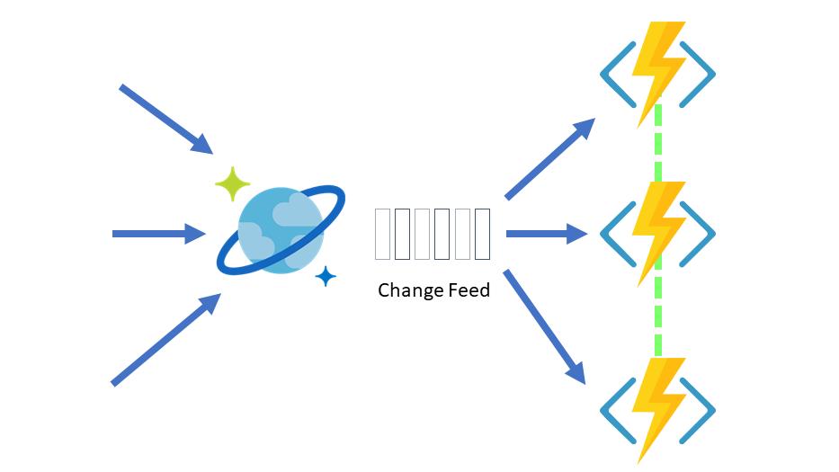 Hasan Savran: Cosmos DB REST API with POSTMAN