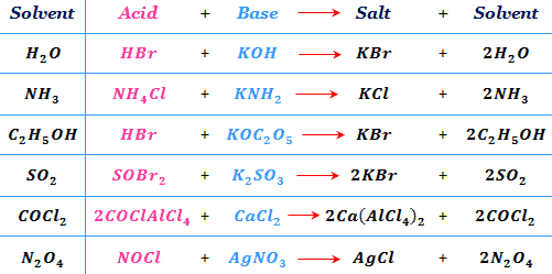 Solvent System concept of Acids and Bases