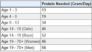 Protein Required