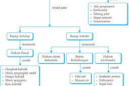 Peta Konsep Fluida dalam Fisika