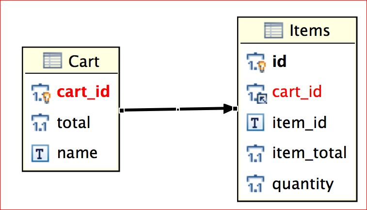 how to implement many one relationship in hibernate example