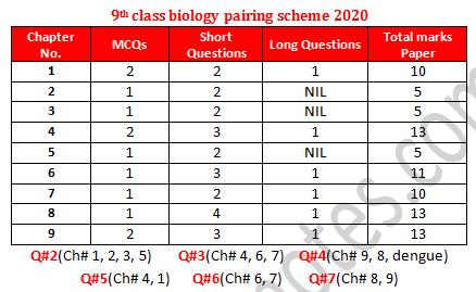9th class biology paper scheme 2020 pdf