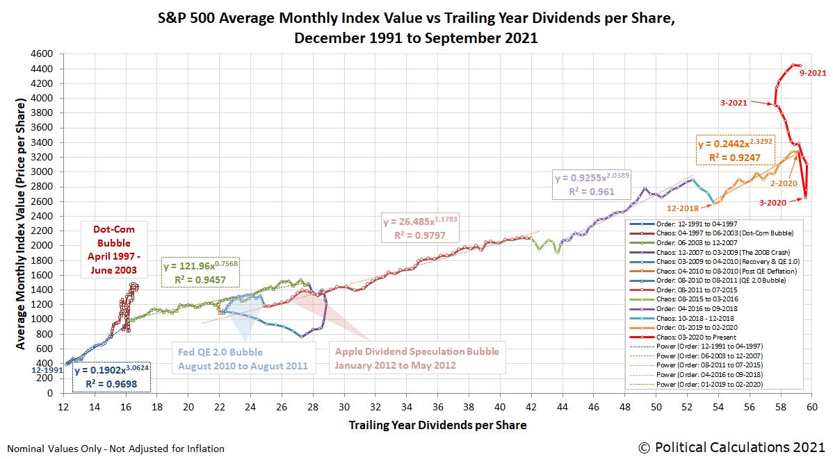 S&P 500 Average Monthly Index Value versus Trailing Year Dividends per Share, December 1991 - September 2021