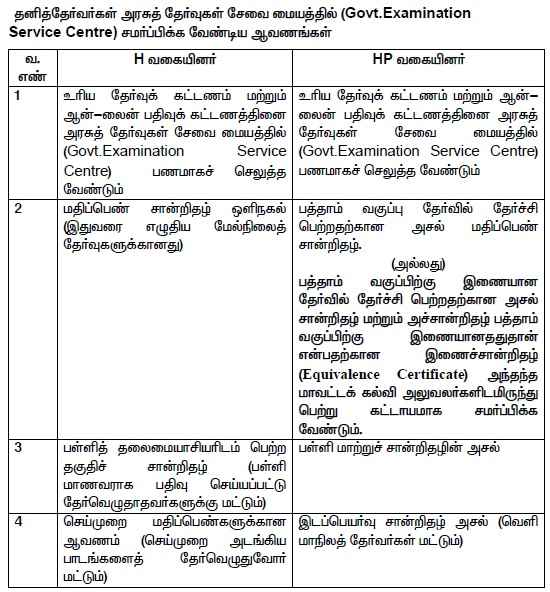 Tamilnadu 12th Exam Required Document Apply Online