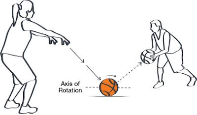 http://tutorialolahraga1.blogspot.com/2015/08/cara-melakukan-bounce-pass.html