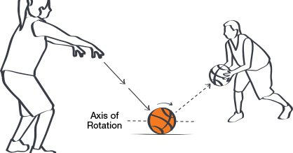 Cara Melakukan Bounce Pass Dalam Basket Teknik Passing