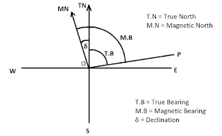 Calculate True Bearing From Magnetic Bearing When Declination is 4°15՛ W