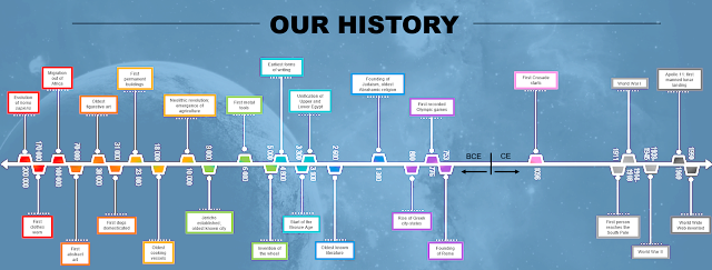 Timeline of Human History