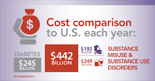 Infographic of costs of substance use disorders