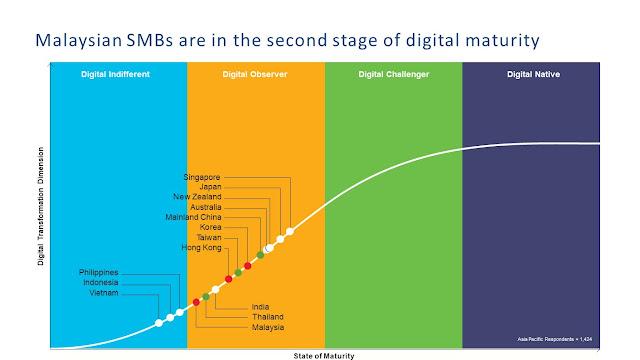 Cisco Study - Malaysian SMBs are Digital Observer