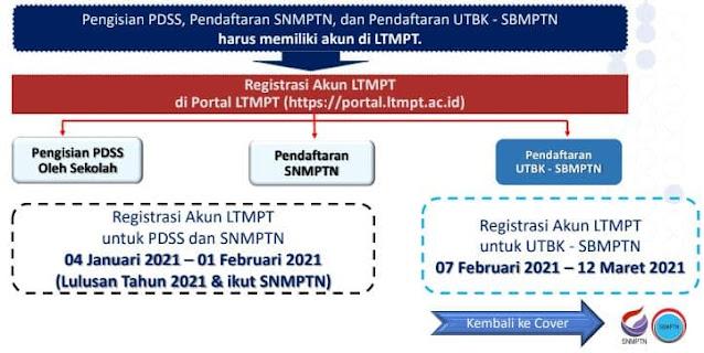 cara registrasi akun ltmpt snmptn dan sbmptn 2021