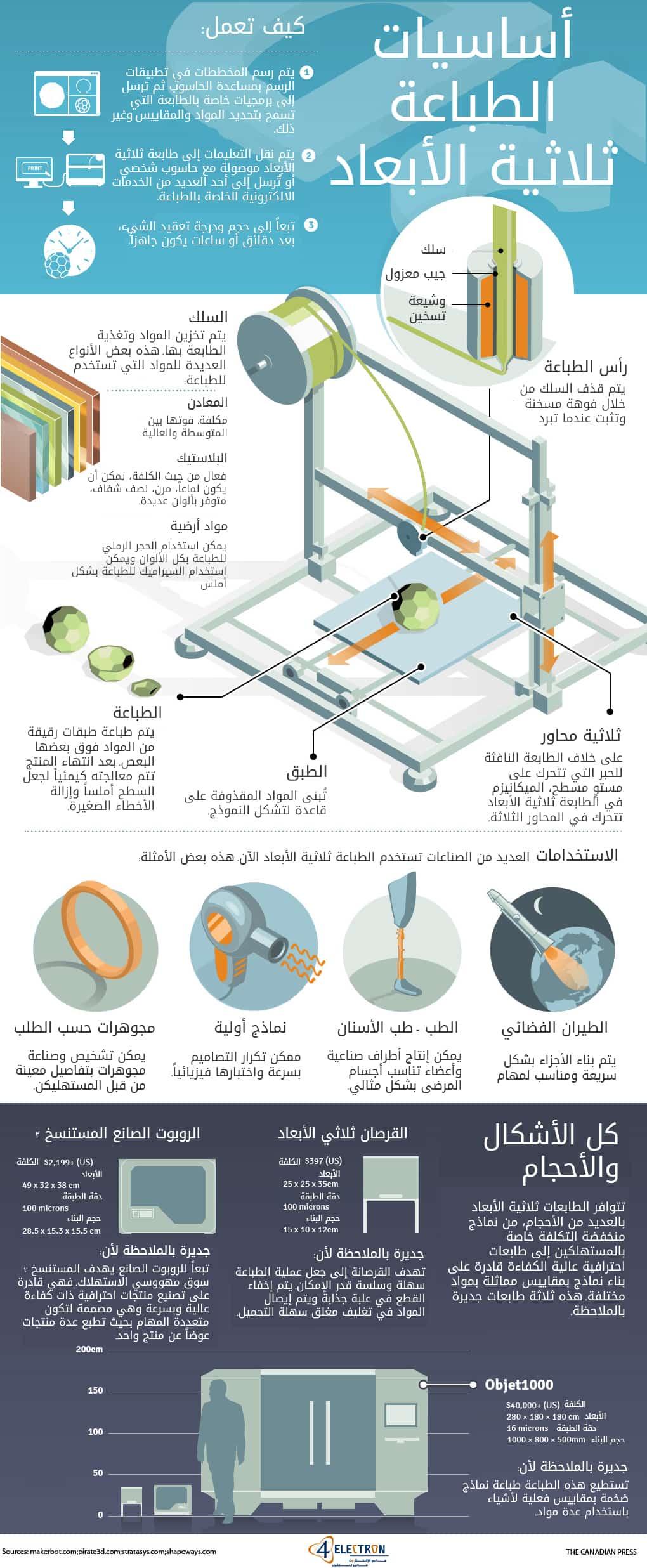 انفوجرافيك عن الطباعة ثلاثية الابعاد