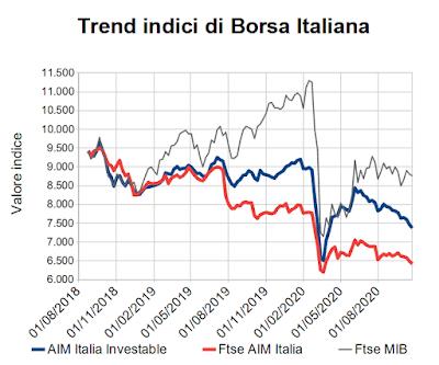 Trend indici di Borsa Italiana al 23 ottobre 2020