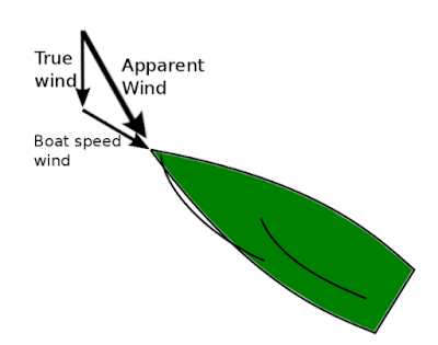 Concept of apparent wind