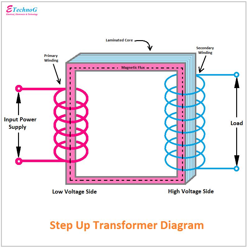 Step Up Transformer Diagram, constructional diagram of transformer