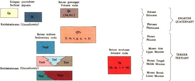 Satuan Peta Geologi Lembar Komodo, Nusatenggara