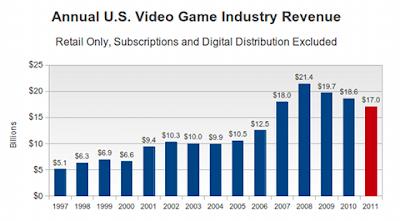Annual US Video Game Revenue