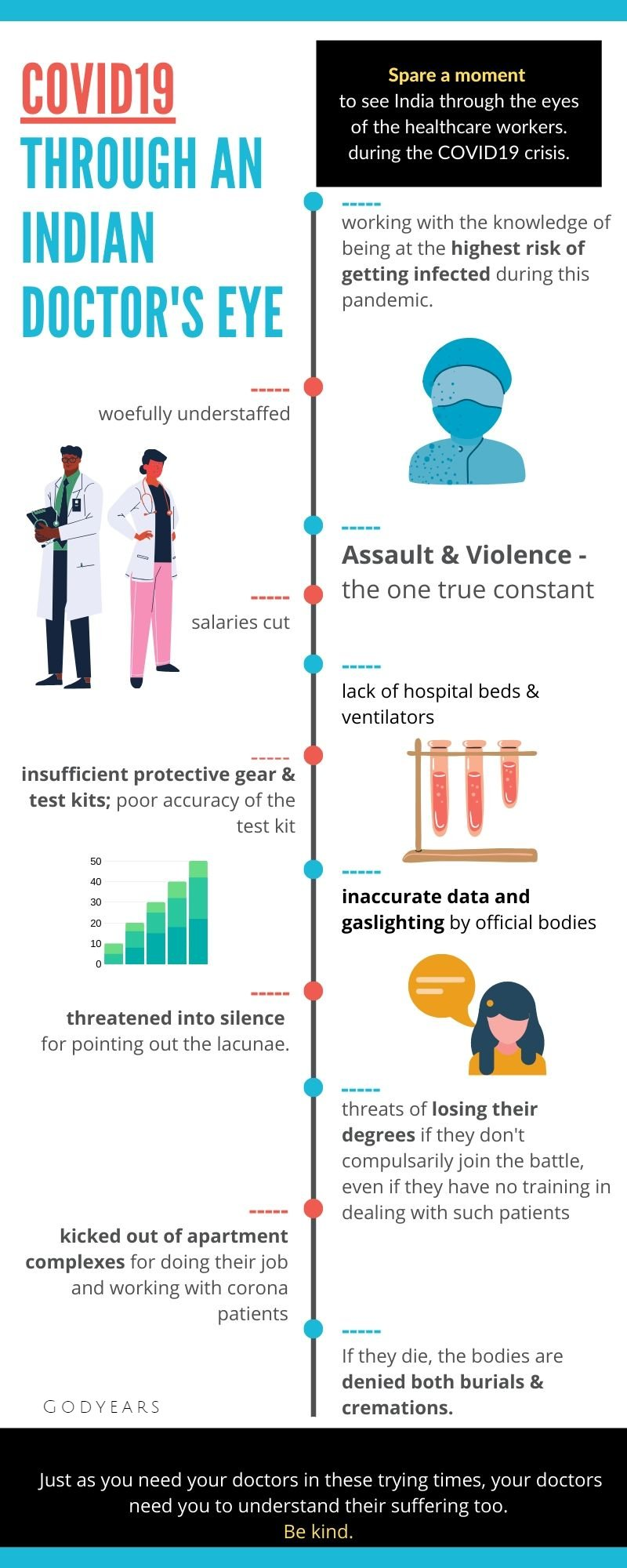 infographic on Indian doctors struggle during the corona pandemic