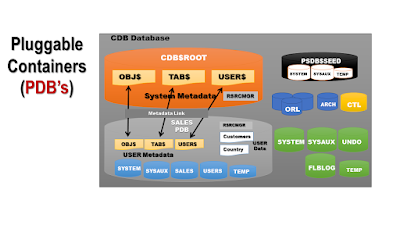 Getting started with Oracle Database 12c Multitenant Architecture