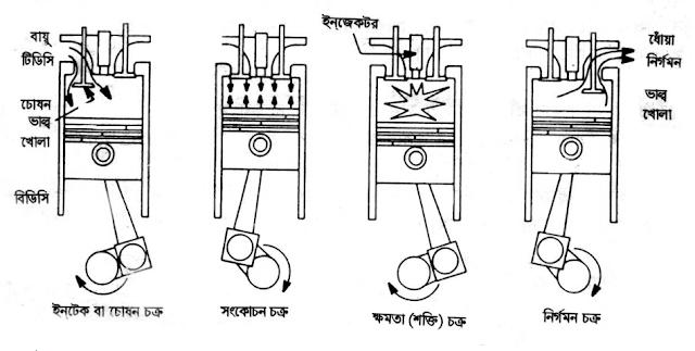 Sonalika Tractor  maintenance