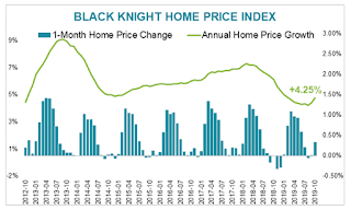 Black Knight House Prices