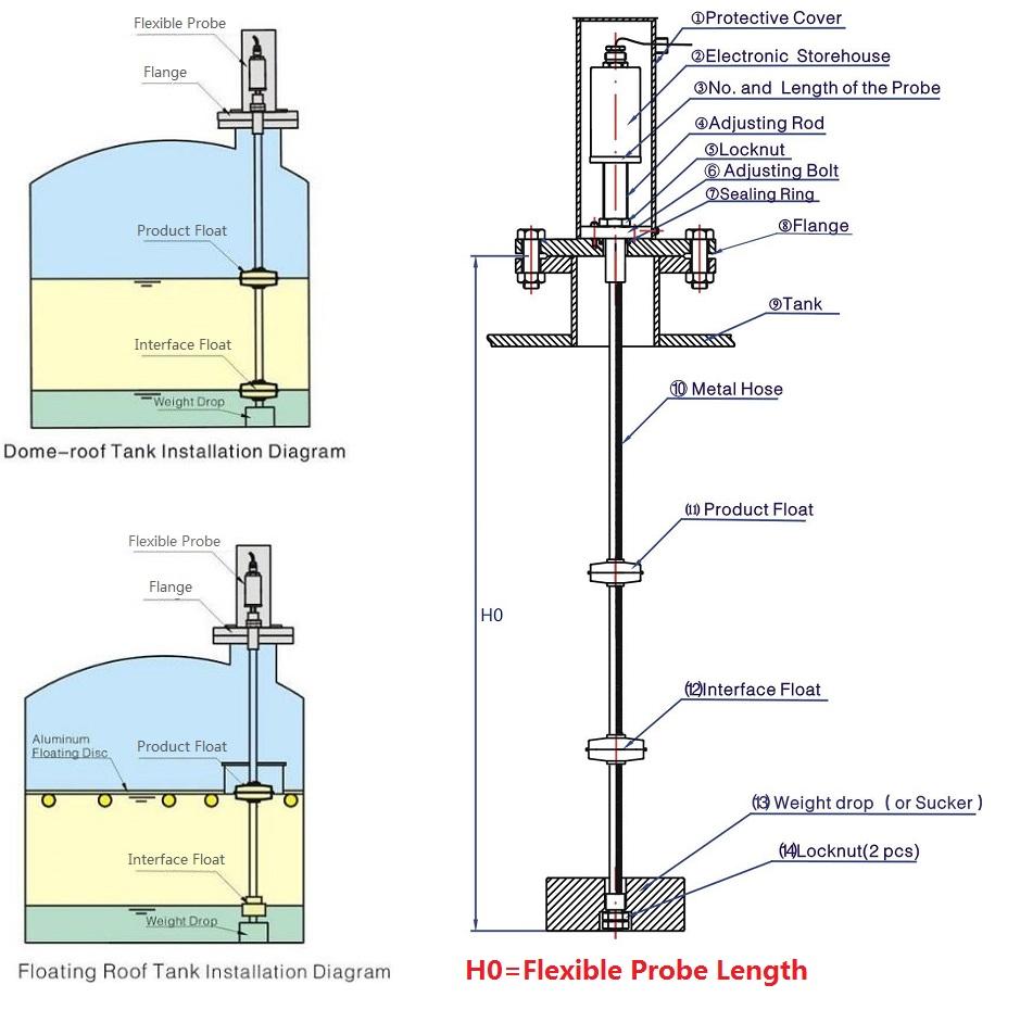 Chrysler 440 Oil Pressure Sensor Location Wiring Diagram Level Sensors Probe Xingtai Kunlun Machinery Co Blogspot Com Finger Blood 939x930